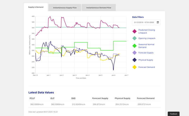 Screenshot of the National Grid Data Community supply and demand graph and filters