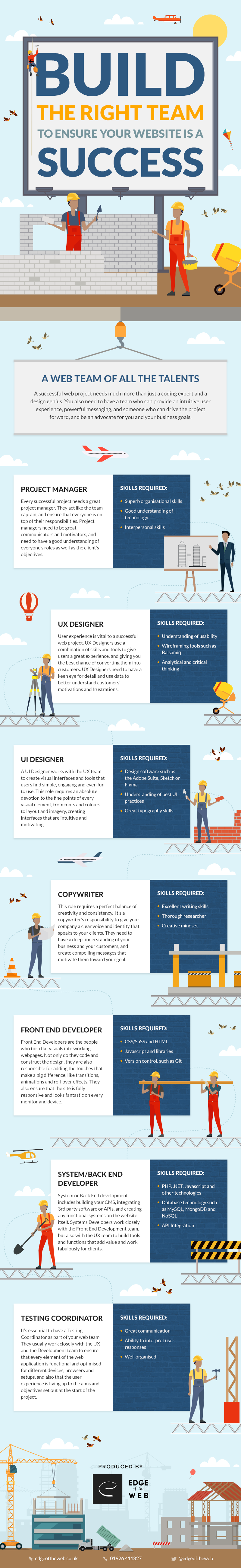 How to build the right web development team [Infographic]